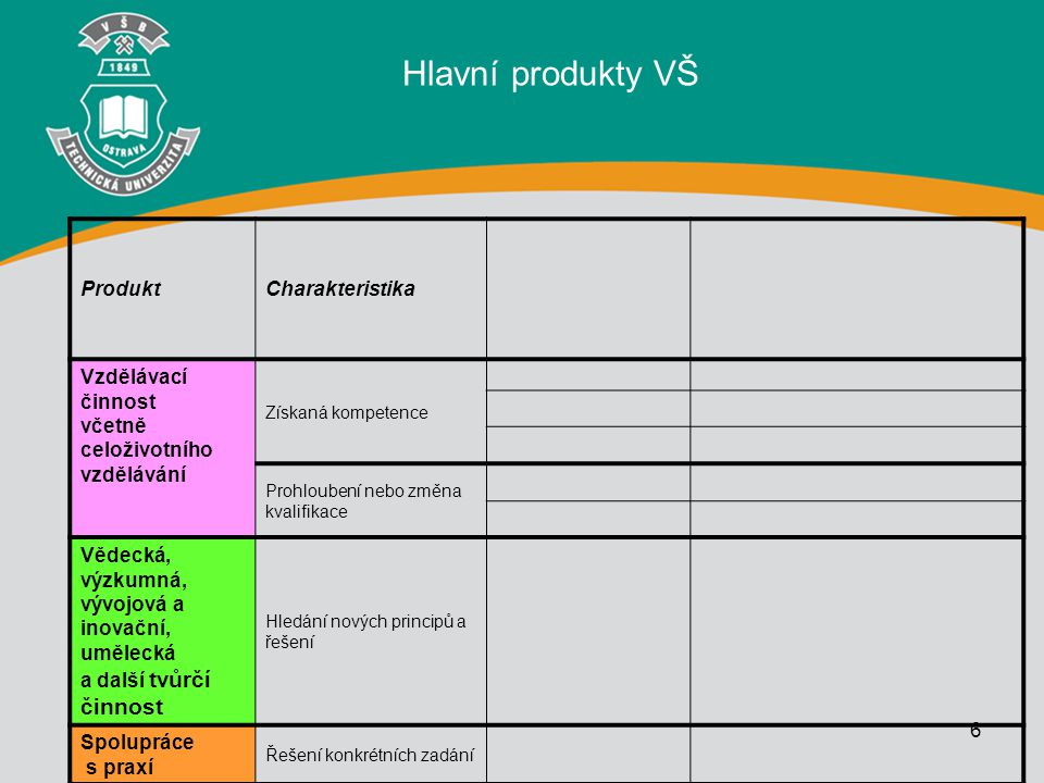 Hlavní produkty VŠ Produkt Charakteristika