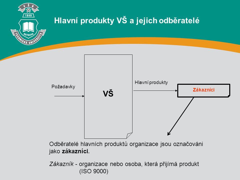 Hlavní produkty VŠ a jejich odběratelé