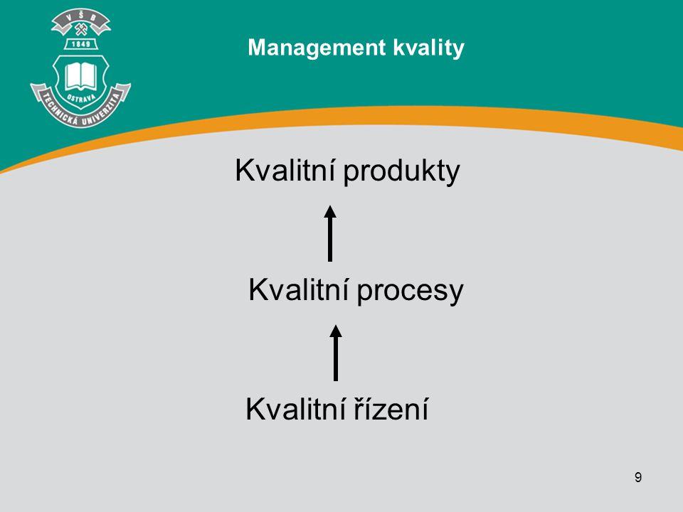 Management kvality Kvalitní produkty Kvalitní procesy Kvalitní řízení