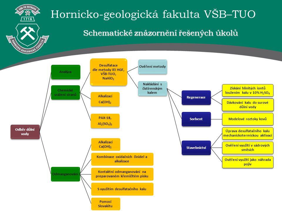 Schematické znázornění řešených úkolů