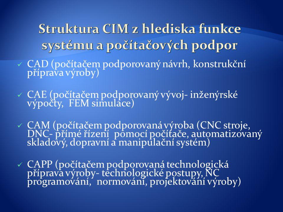 Struktura CIM z hlediska funkce systému a počítačových podpor