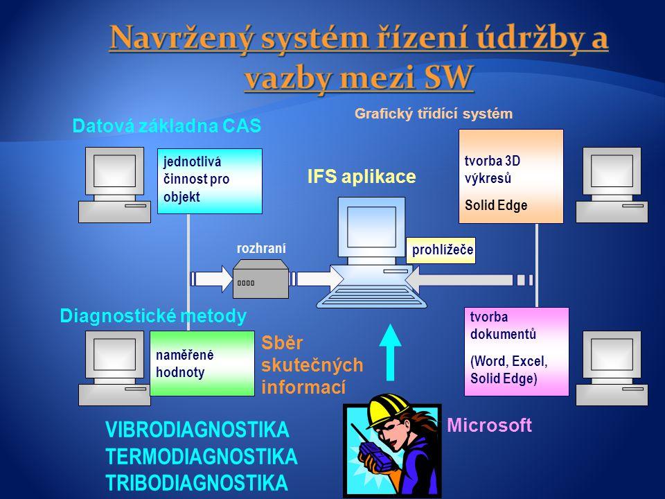 Navržený systém řízení údržby a vazby mezi SW