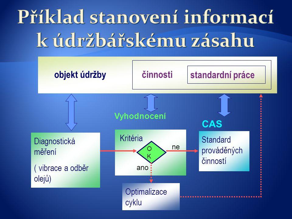 Příklad stanovení informací k údržbářskému zásahu