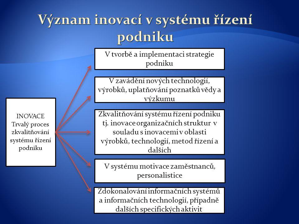 Význam inovací v systému řízení podniku