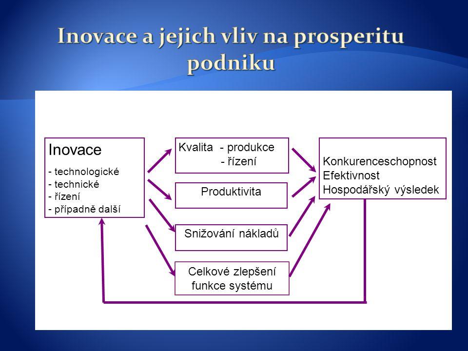Inovace a jejich vliv na prosperitu podniku