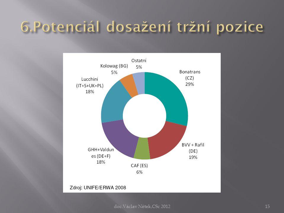6.Potenciál dosažení tržní pozice