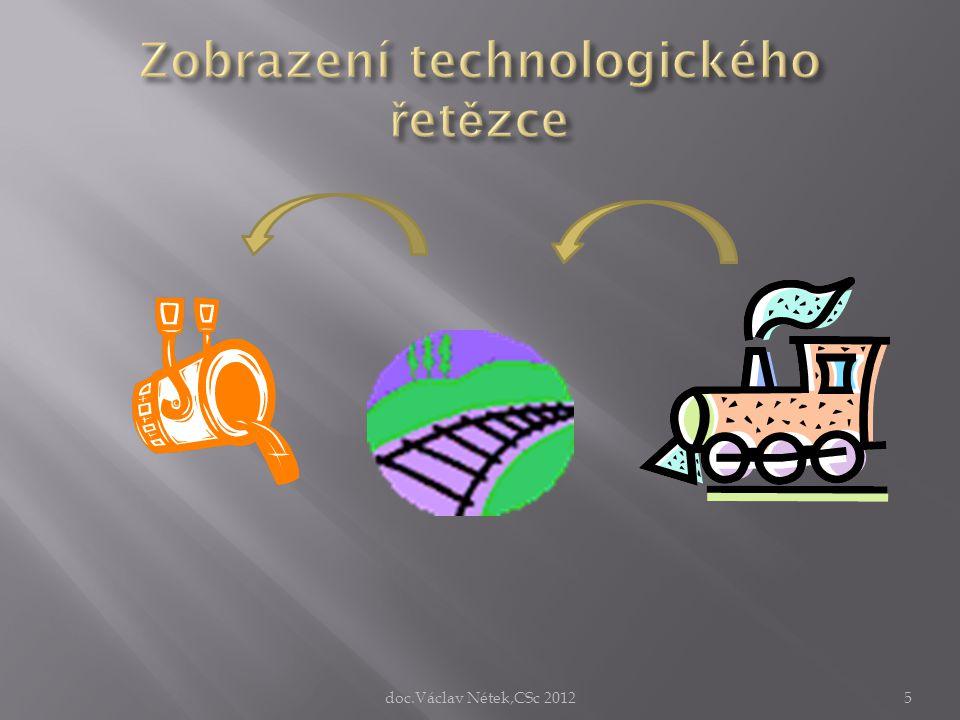 Zobrazení technologického řetězce