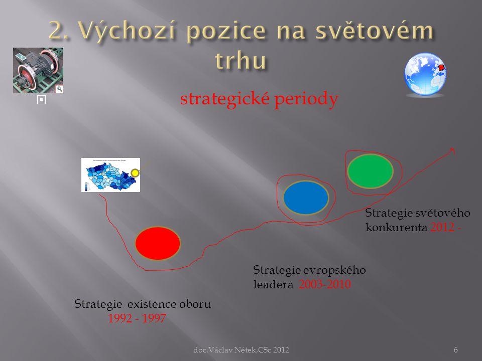 2. Výchozí pozice na světovém trhu