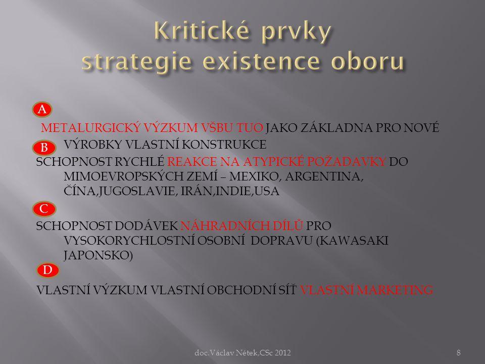 Kritické prvky strategie existence oboru