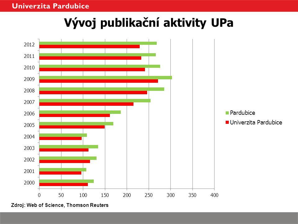 Vývoj publikační aktivity UPa