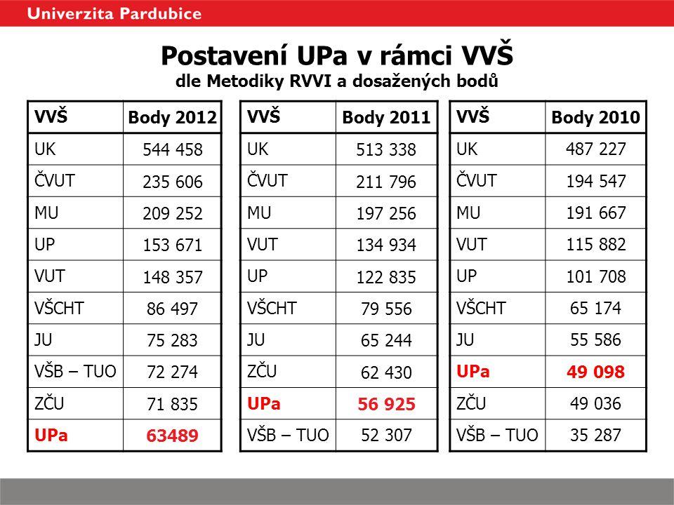 Postavení UPa v rámci VVŠ dle Metodiky RVVI a dosažených bodů