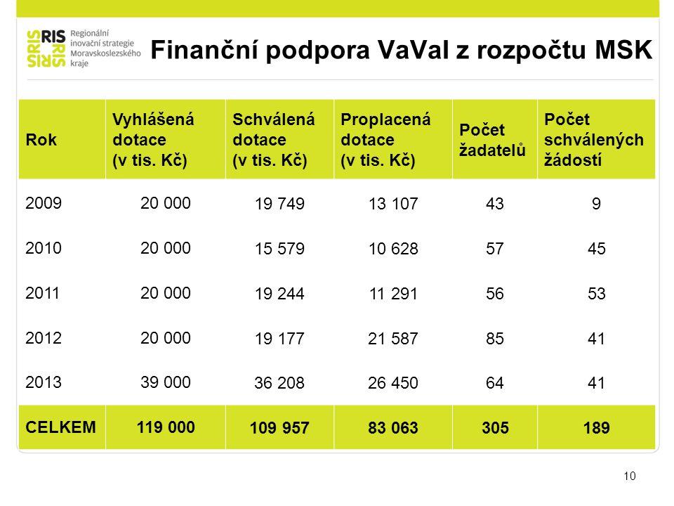 Finanční podpora VaVaI z rozpočtu MSK