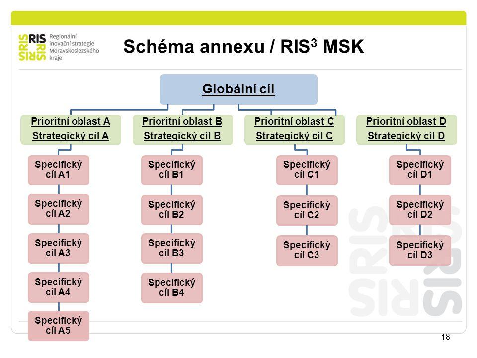 Schéma annexu / RIS3 MSK Globální cíl Prioritní oblast A