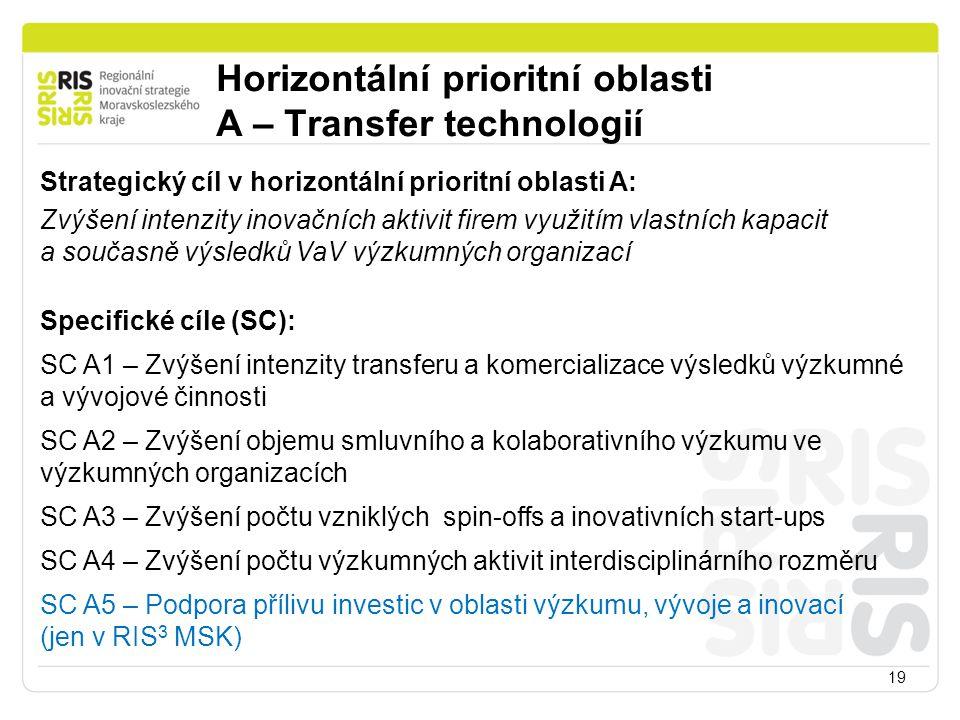 Horizontální prioritní oblasti A – Transfer technologií