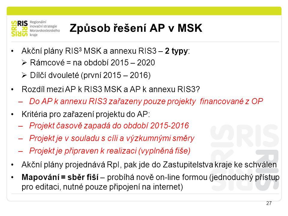 Způsob řešení AP v MSK Akční plány RIS3 MSK a annexu RIS3 – 2 typy: