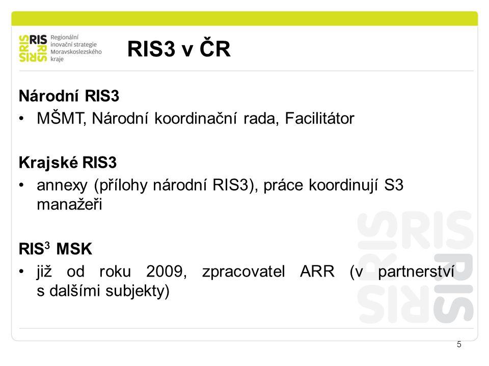 RIS3 v ČR Národní RIS3 MŠMT, Národní koordinační rada, Facilitátor