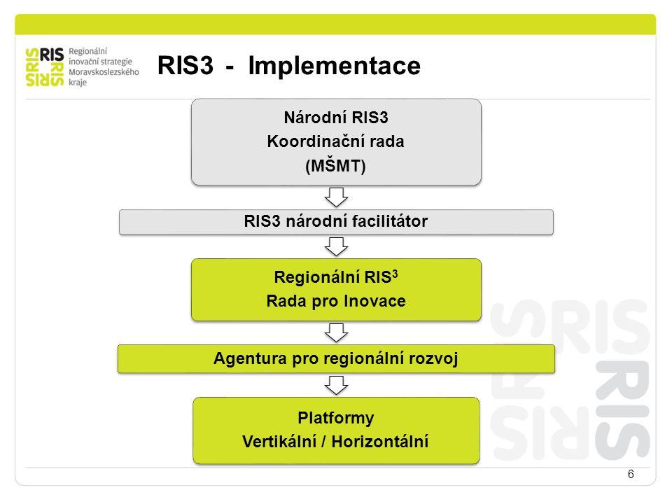 RIS3 - Implementace Národní RIS3 Platformy Regionální RIS3