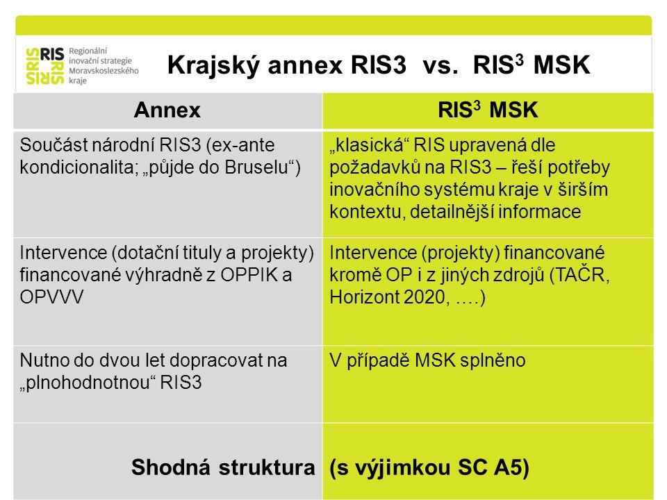 Krajský annex RIS3 vs. RIS3 MSK