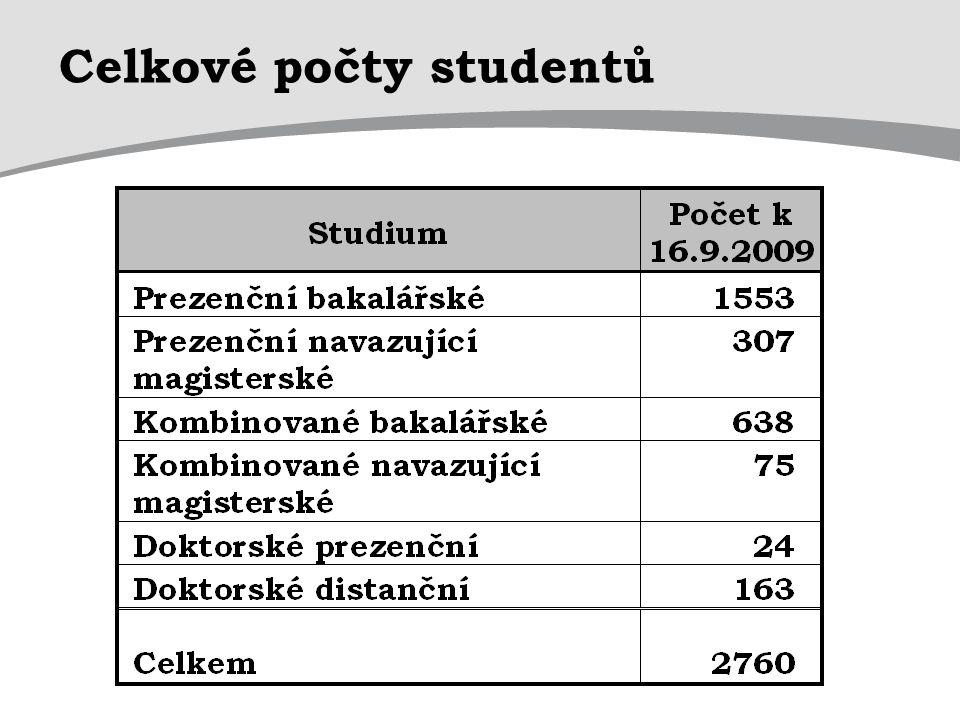 Celkové počty studentů
