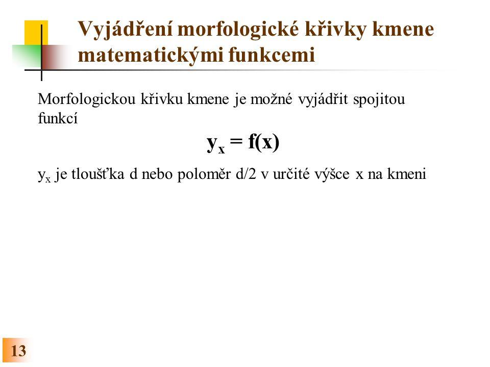 Vyjádření morfologické křivky kmene matematickými funkcemi