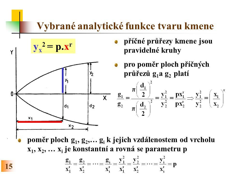 Vybrané analytické funkce tvaru kmene