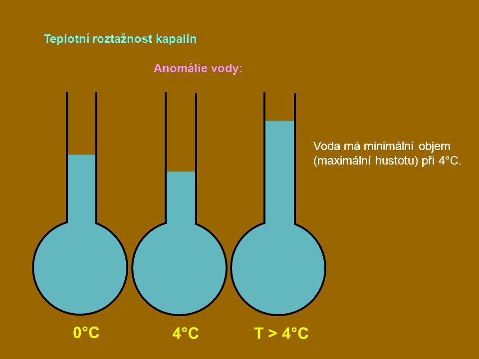 0°C 4°C T > 4°C Teplotní roztažnost kapalin Anomálie vody: