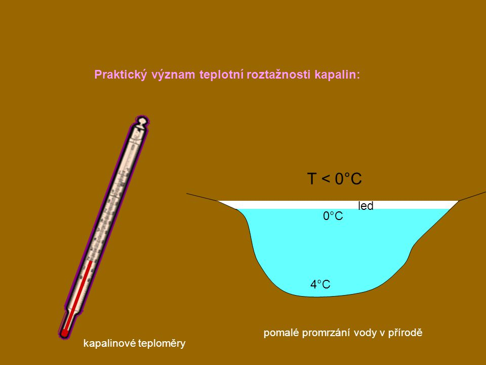 T < 0°C Praktický význam teplotní roztažnosti kapalin: led 0°C 4°C