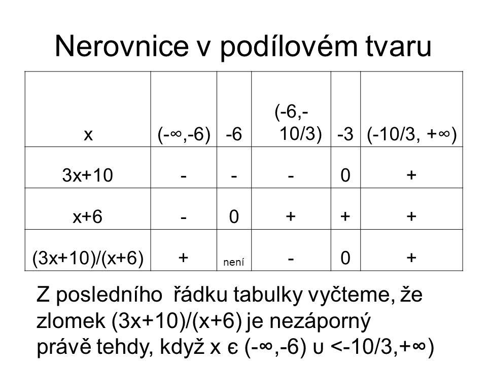 Nerovnice v podílovém tvaru