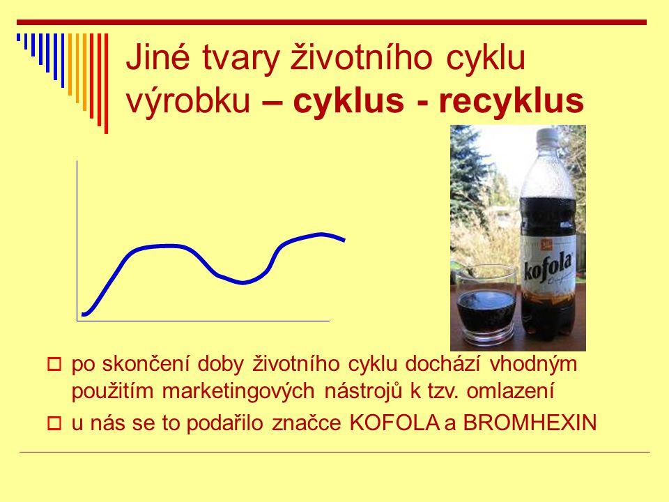Jiné tvary životního cyklu výrobku – cyklus - recyklus