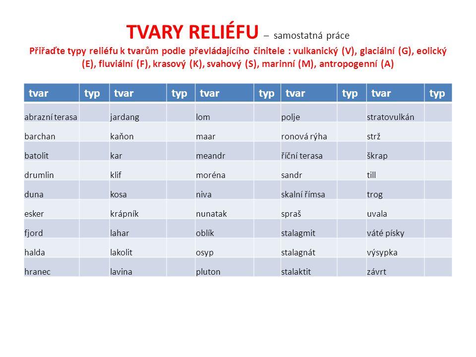 TVARY RELIÉFU – samostatná práce Přiřaďte typy reliéfu k tvarům podle převládajícího činitele : vulkanický (V), glaciální (G), eolický (E), fluviální (F), krasový (K), svahový (S), marinní (M), antropogenní (A)