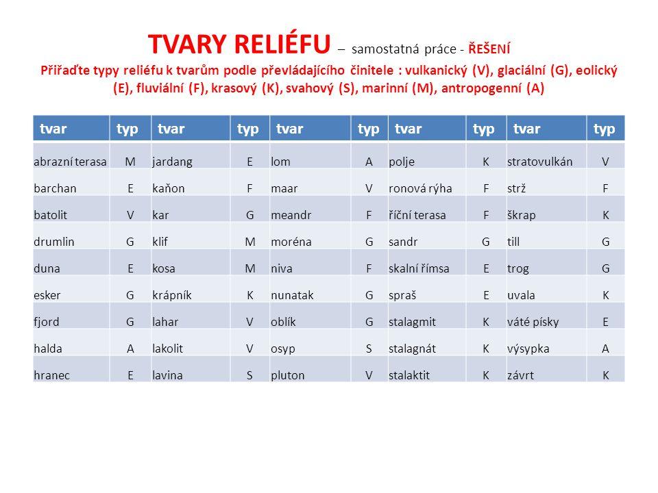 TVARY RELIÉFU – samostatná práce - ŘEŠENÍ Přiřaďte typy reliéfu k tvarům podle převládajícího činitele : vulkanický (V), glaciální (G), eolický (E), fluviální (F), krasový (K), svahový (S), marinní (M), antropogenní (A)