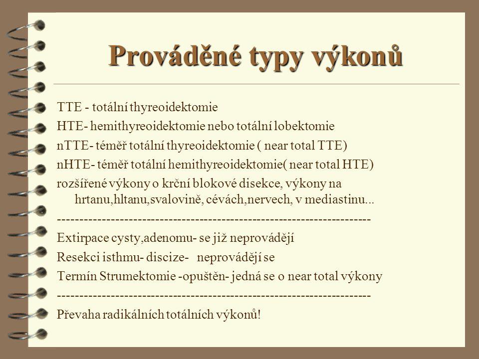 Prováděné typy výkonů TTE - totální thyreoidektomie