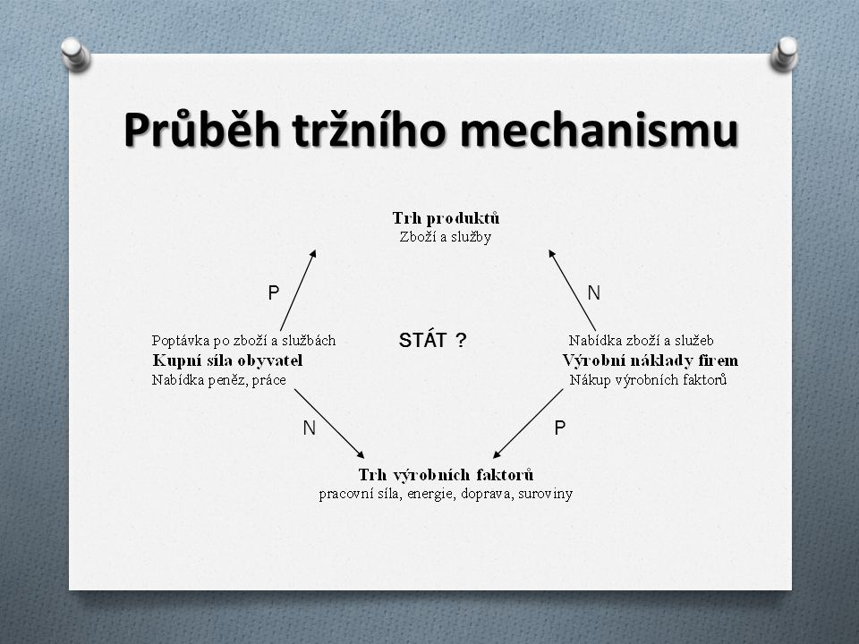 Průběh tržního mechanismu