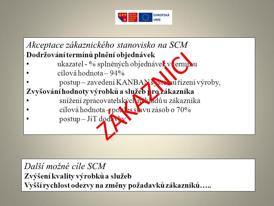 ZÁKAZNÍCI Akceptace zákaznického stanovisko na SCM