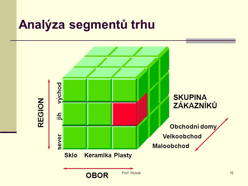 Analýza segmentů trhu SKUPINA ZÁKAZNÍKŮ REGION sever jih východ