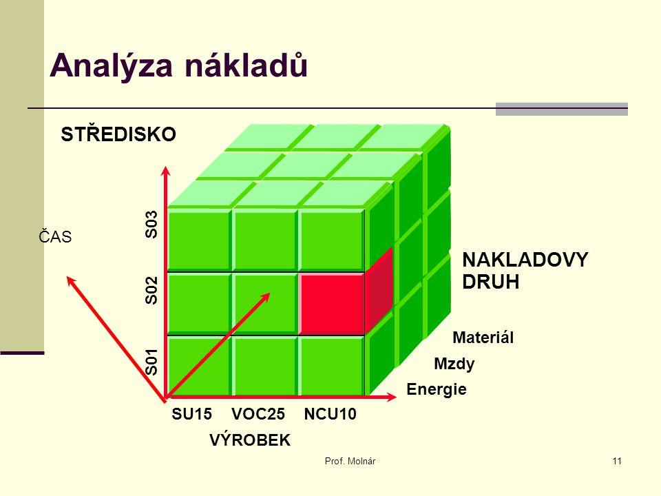 Analýza nákladů STŘEDISKO NAKLADOVY DRUH ČAS S01 S02 S03 Materiál Mzdy