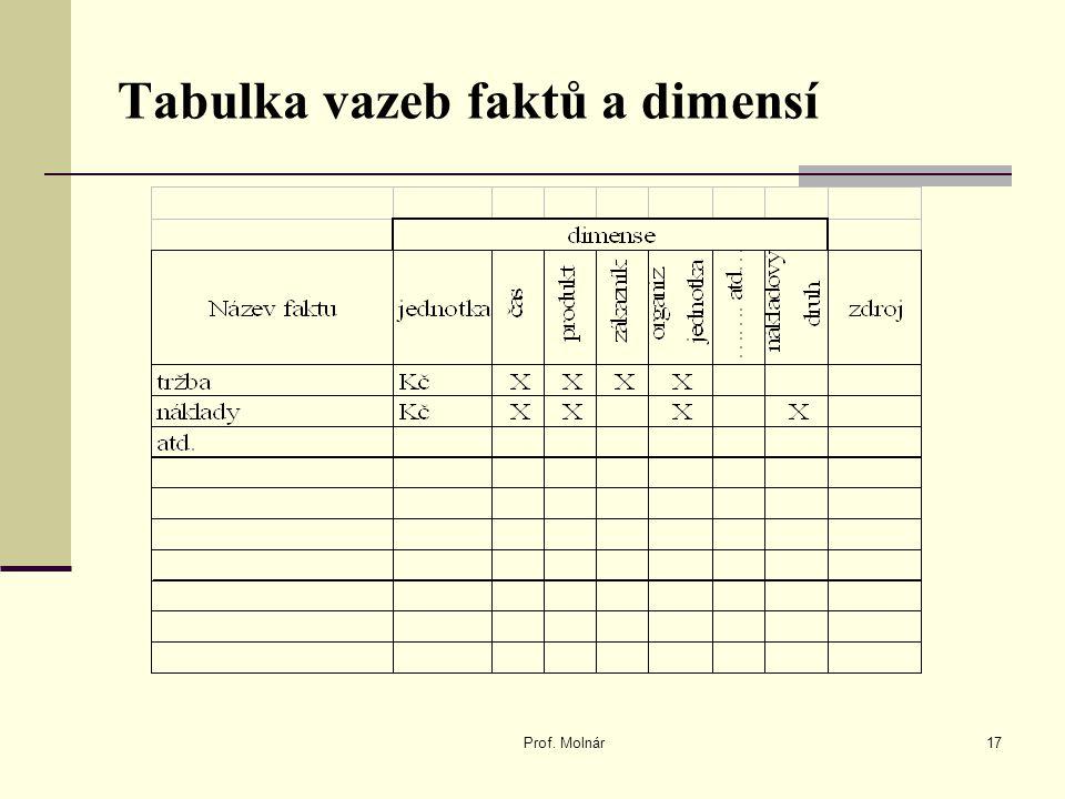 Tabulka vazeb faktů a dimensí