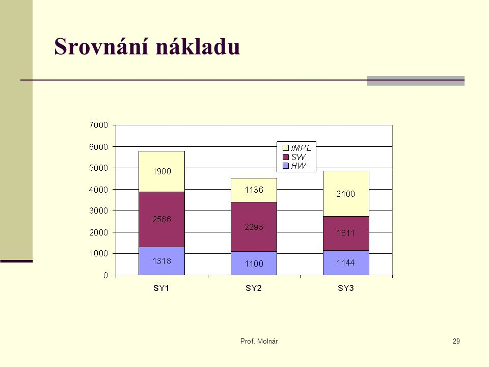 Srovnání nákladu Prof. Molnár