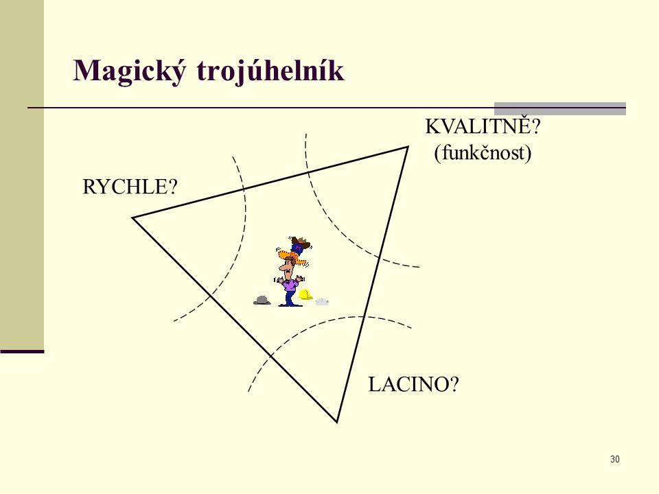 Magický trojúhelník KVALITNĚ (funkčnost) RYCHLE LACINO