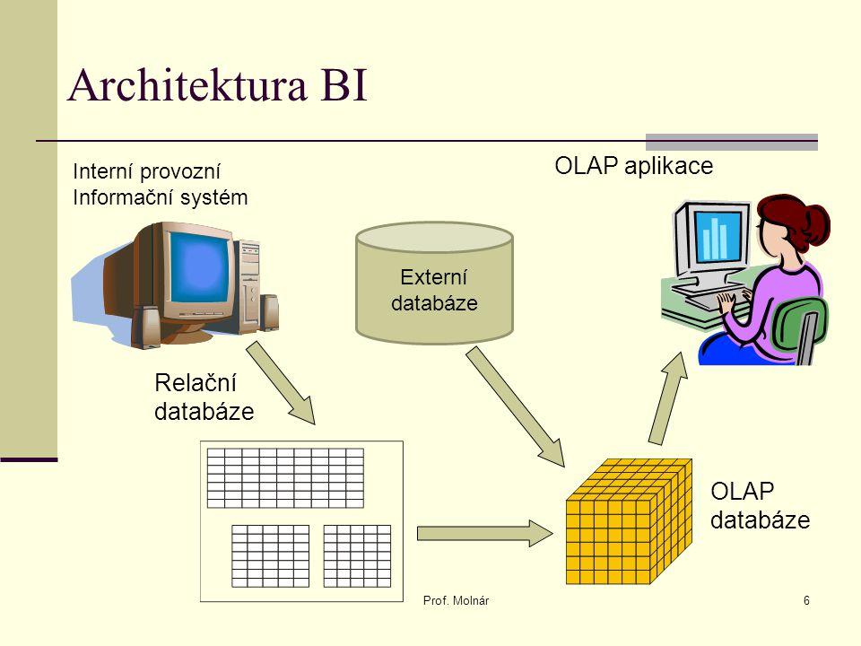 Architektura BI OLAP aplikace Relační databáze OLAP databáze