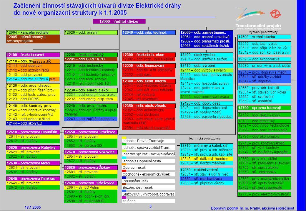 Začlenění činností stávajících útvarů divize Elektrické dráhy do nové organizační struktury k 1.1.2005