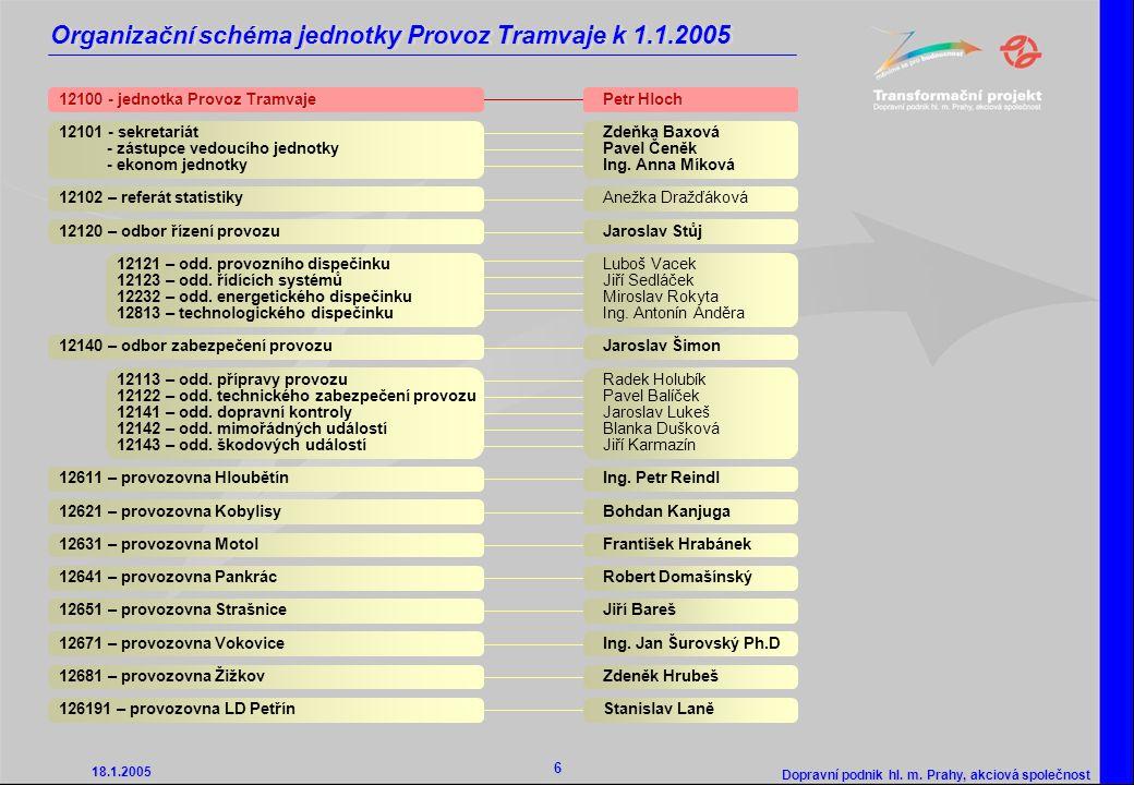 Organizační schéma jednotky Provoz Tramvaje k 1.1.2005