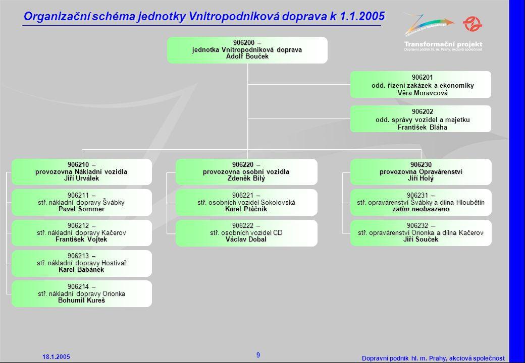 Organizační schéma jednotky Vnitropodniková doprava k 1.1.2005