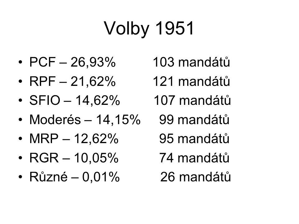 Volby 1951 PCF – 26,93% 103 mandátů RPF – 21,62% 121 mandátů