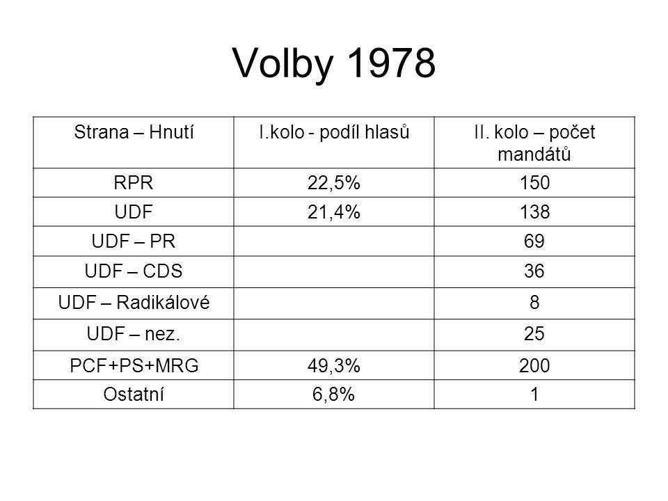 Volby 1978 Strana – Hnutí I.kolo - podíl hlasů