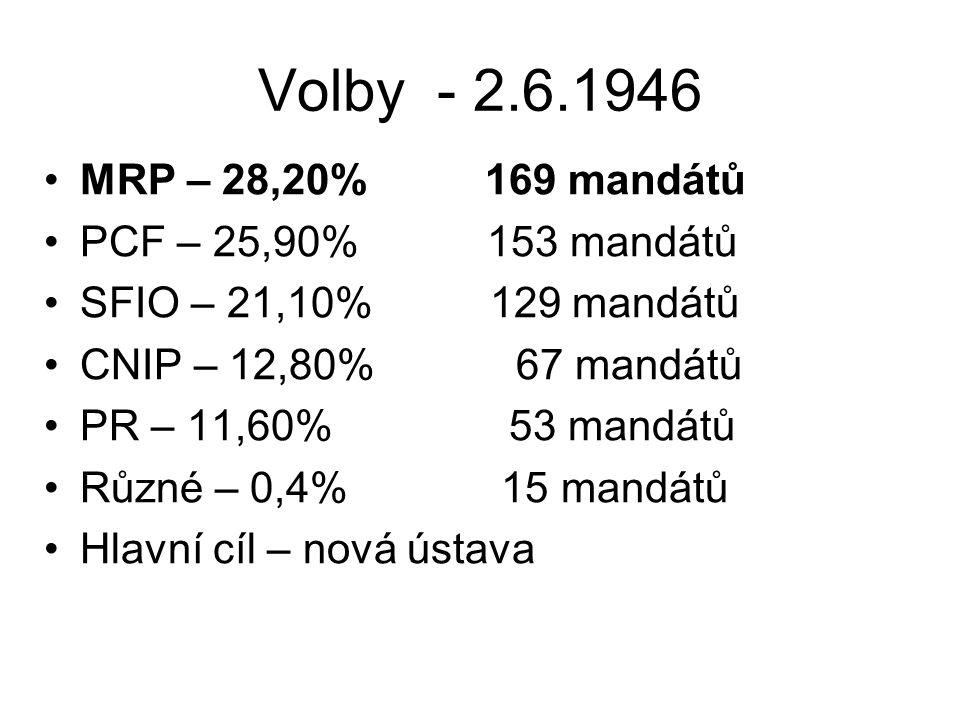 Volby - 2.6.1946 MRP – 28,20% 169 mandátů PCF – 25,90% 153 mandátů