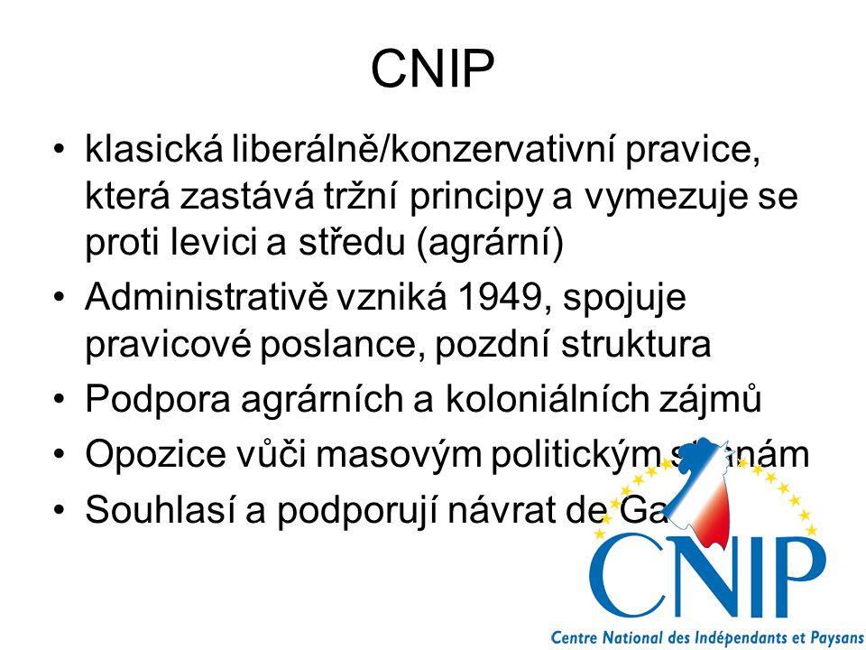CNIP klasická liberálně/konzervativní pravice, která zastává tržní principy a vymezuje se proti levici a středu (agrární)