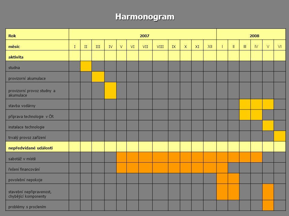 Harmonogram Rok 2007 2008 měsíc I II III IV V VI VII VIII IX X XI XII