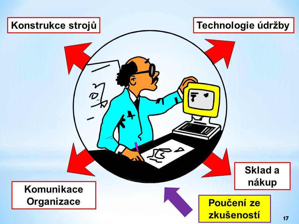 Konstrukce strojů Technologie údržby Sklad a nákup Komunikace