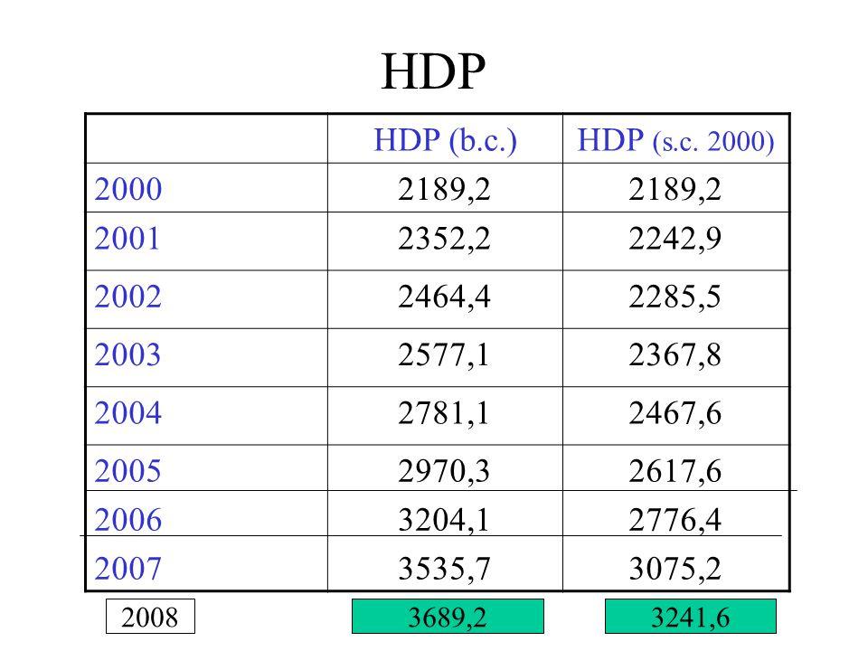 HDP HDP (b.c.) HDP (s.c. 2000) 2000. 2189,2. 2001. 2352,2. 2242,9. 2002. 2464,4. 2285,5. 2003.